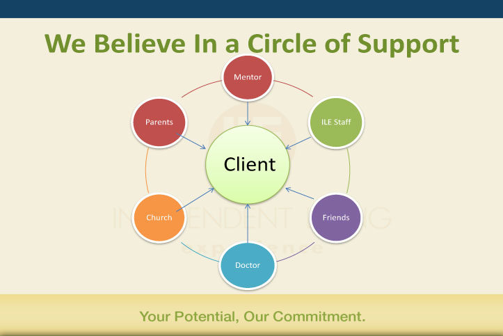 ILE Circle of Support